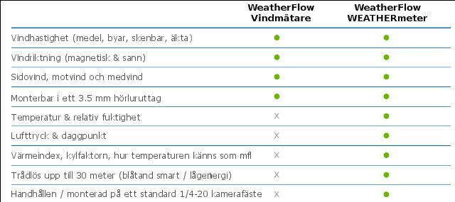 WeatherFlow-Windmeter-Compare_02